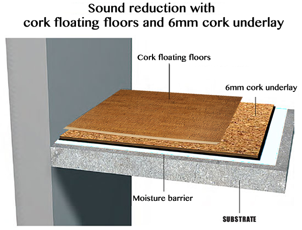 how to soundproof a room cork