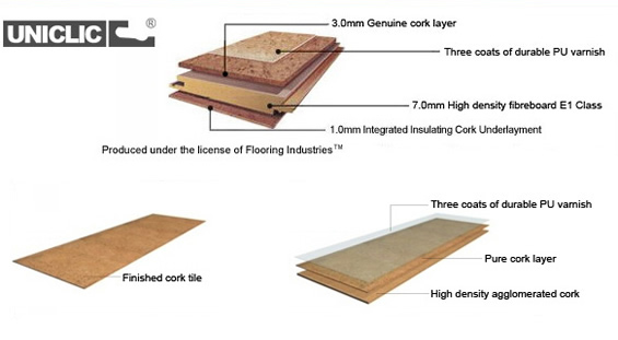 Structures of cork flooring and tile cancork floor inc for Uniclic flooring
